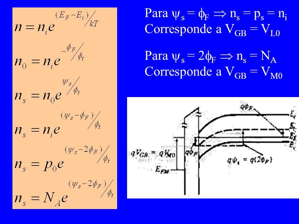 Para s = F  ns = ps = ni Corresponde a VGB = VL0 Para s = 2F  ns = NA Corresponde a VGB = VM0