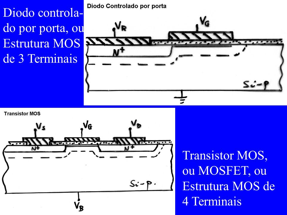 Diodo controla-do por porta, ou Estrutura MOS de 3 Terminais