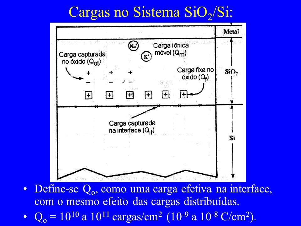 Cargas no Sistema SiO2/Si: