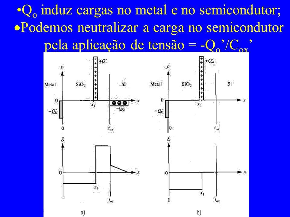 Qo induz cargas no metal e no semicondutor; Podemos neutralizar a carga no semicondutor pela aplicação de tensão = -Qo'/Cox'