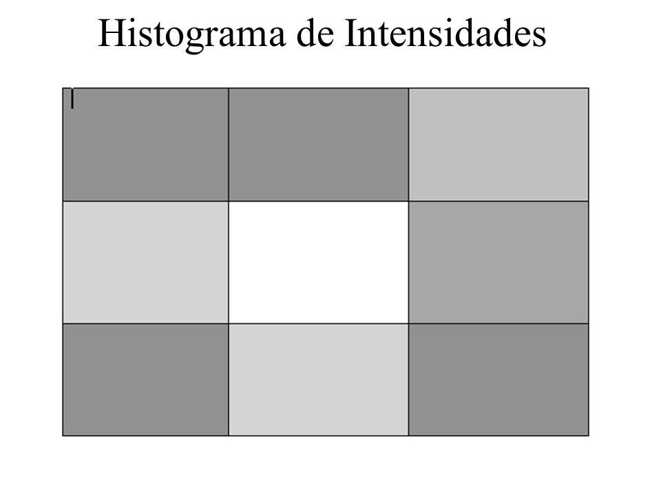 Histograma de Intensidades