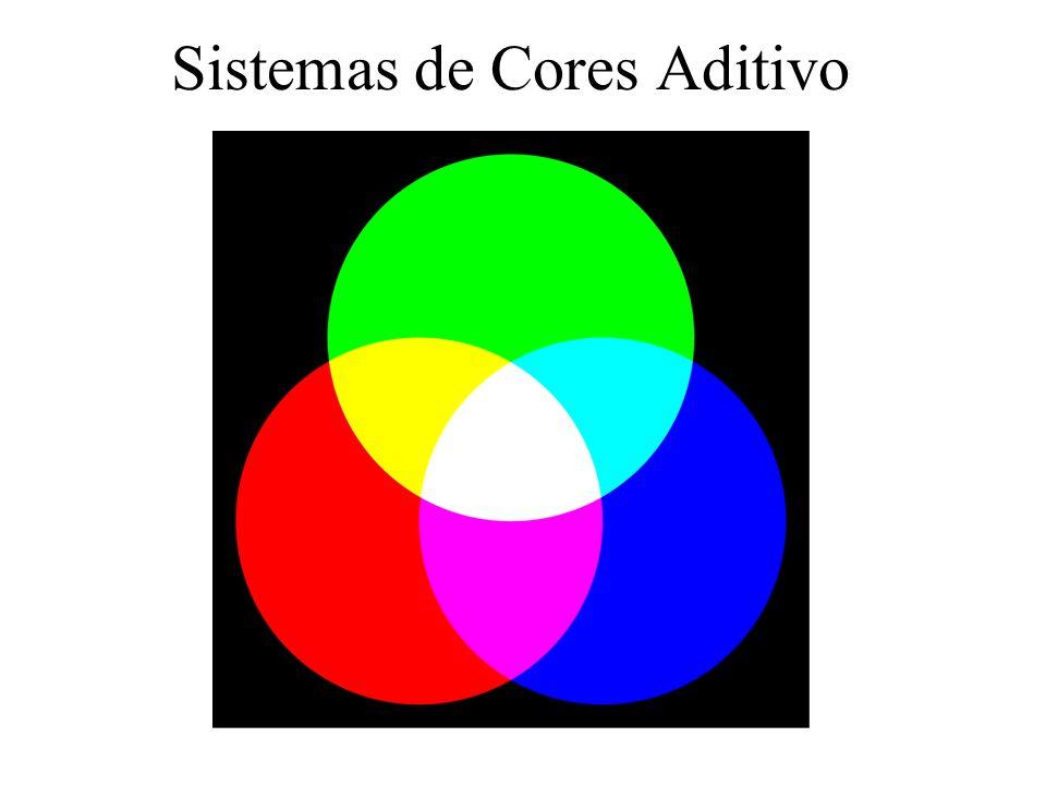 Sistemas de Cores Aditivo