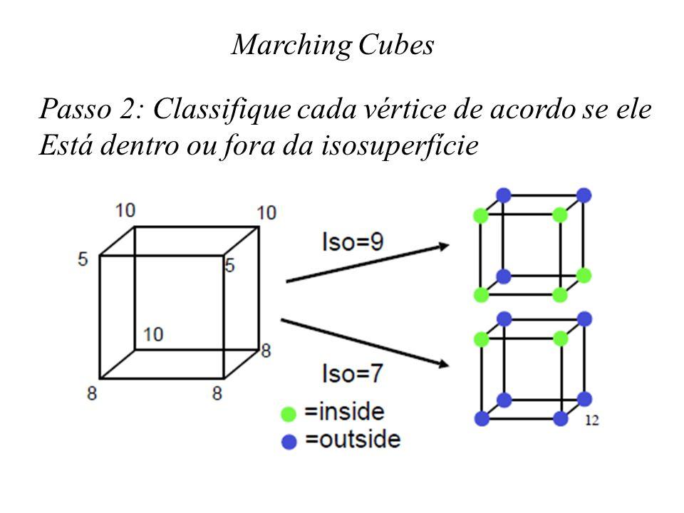 Marching Cubes Passo 2: Classifique cada vértice de acordo se ele.