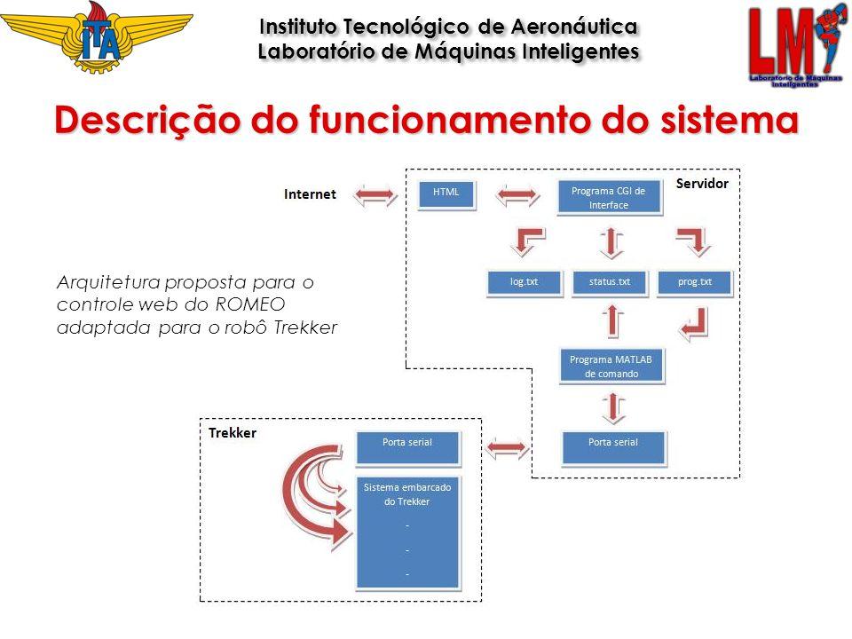 Descrição do funcionamento do sistema
