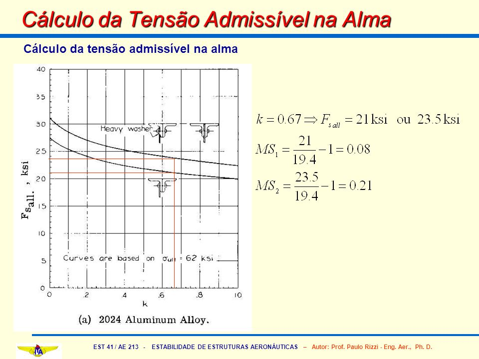Cálculo da Tensão Admissível na Alma