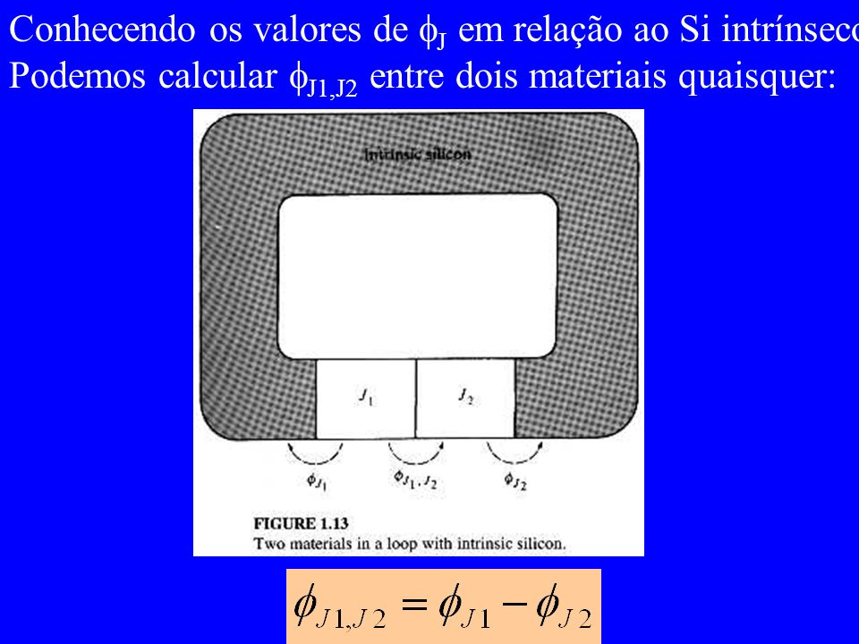Conhecendo os valores de J em relação ao Si intrínseco,