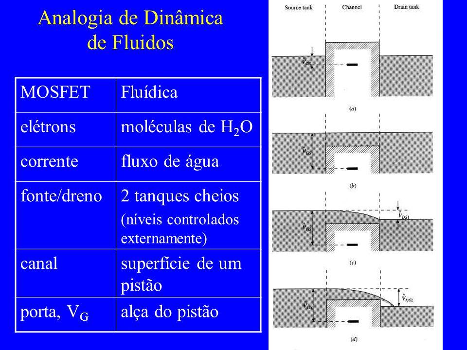 Analogia de Dinâmica de Fluidos