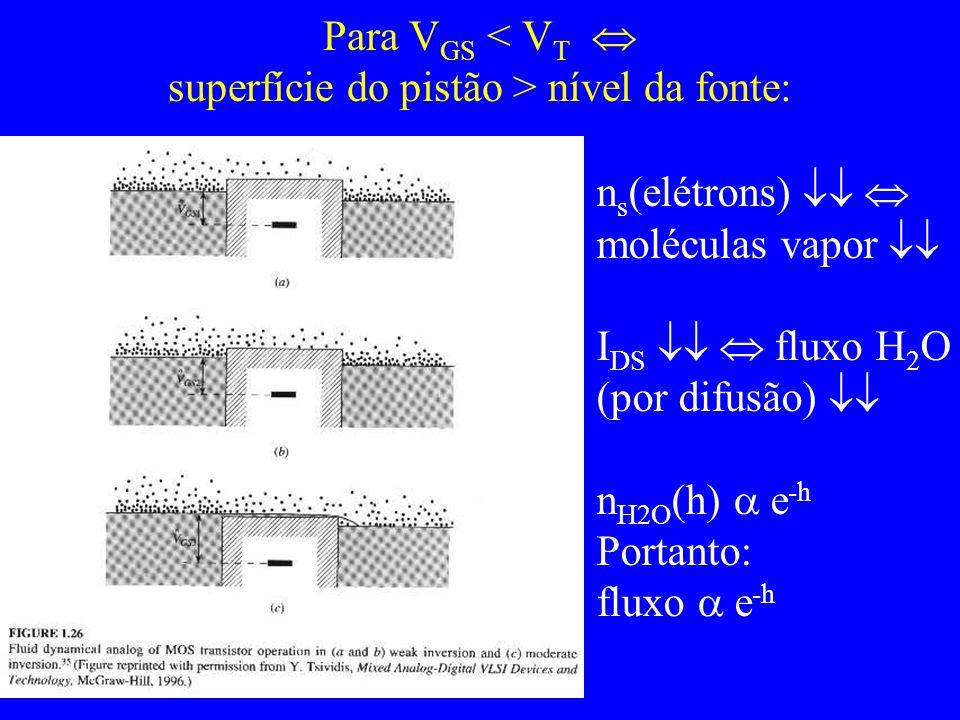 Para VGS < VT  superfície do pistão > nível da fonte: