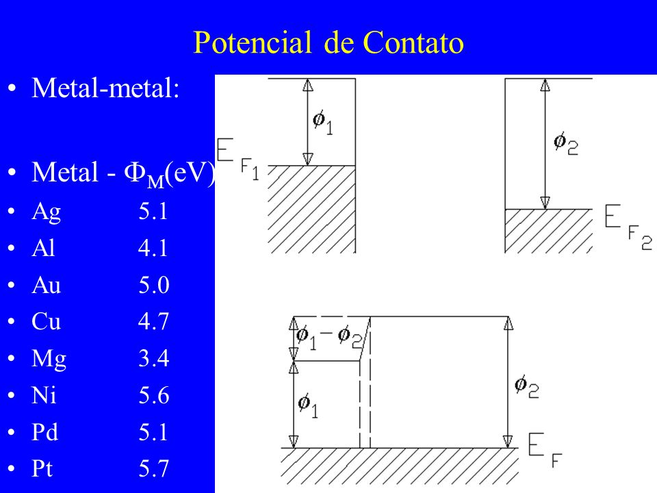 Potencial de Contato Metal-metal: Metal - M(eV) Ag 5.1 Al 4.1 Au 5.0