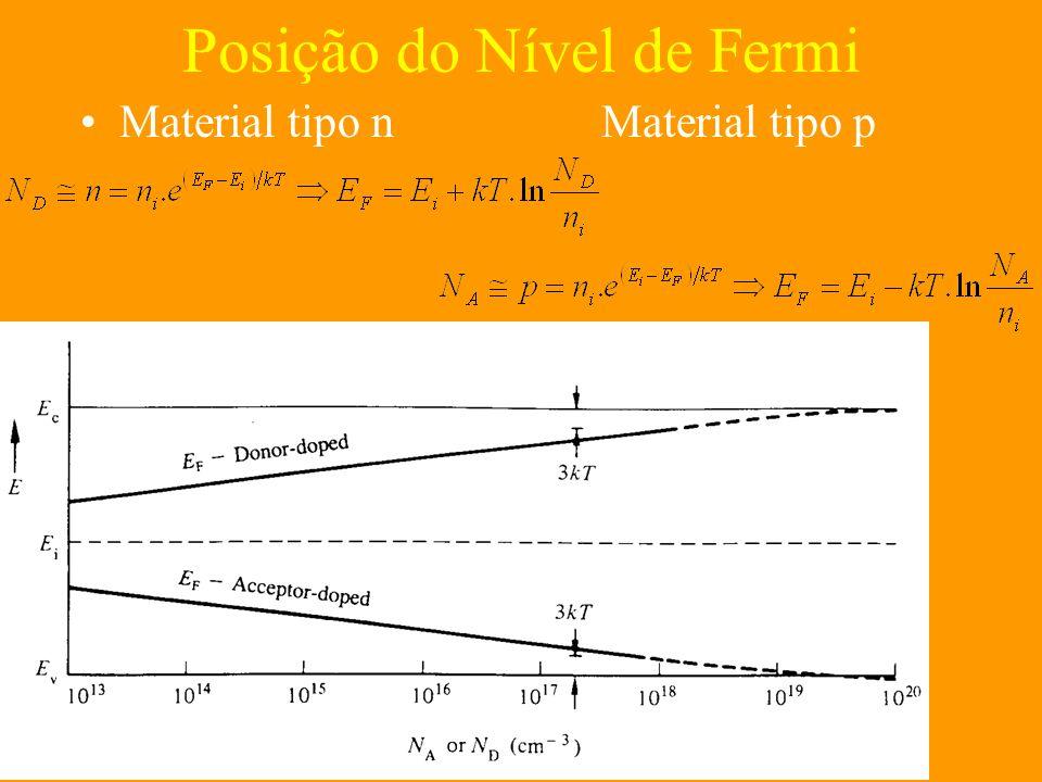 Posição do Nível de Fermi