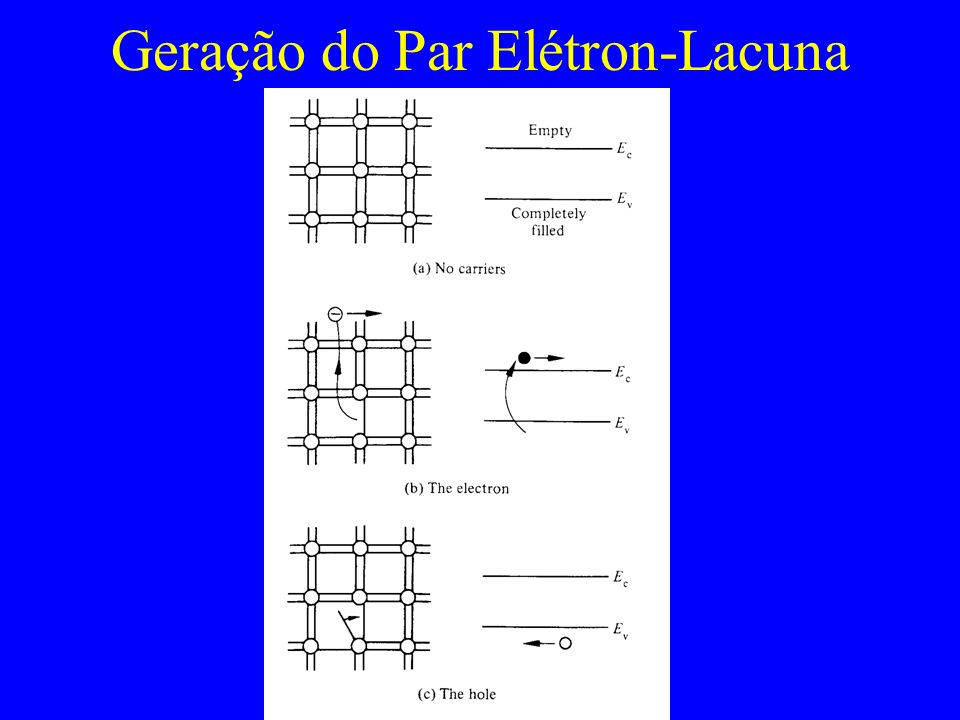 Geração do Par Elétron-Lacuna