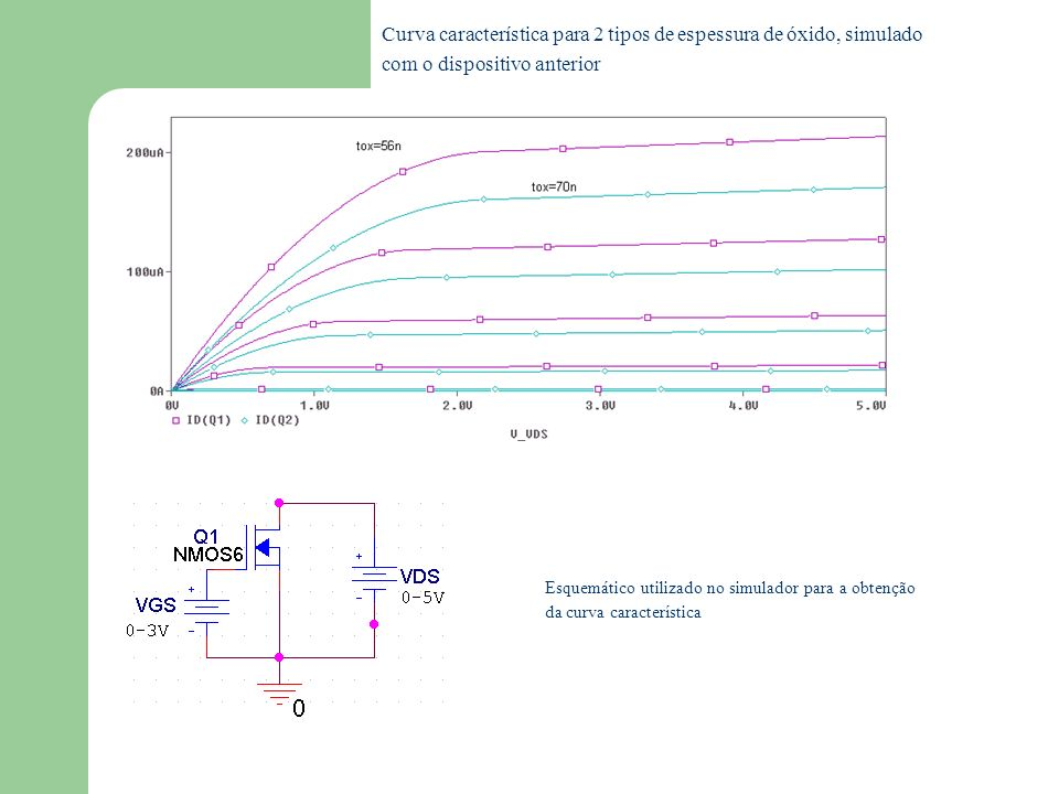 Curva característica para 2 tipos de espessura de óxido, simulado