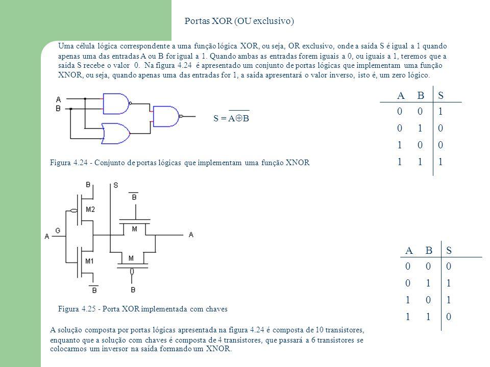 A 1 B 1 S 1 A 1 B 1 S 1 Portas XOR (OU exclusivo) S = AB