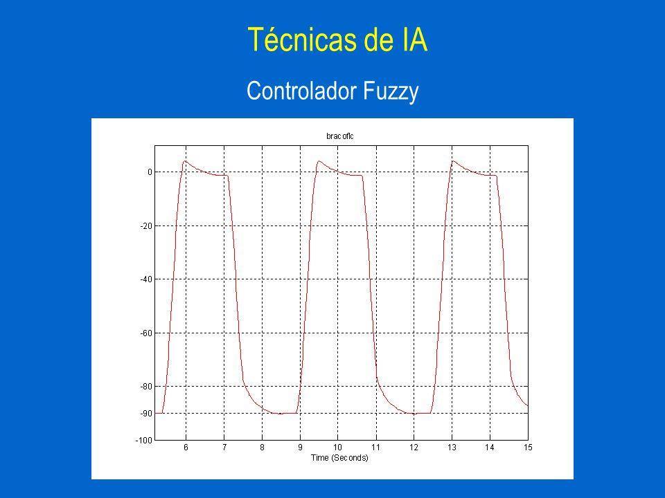 Técnicas de IA Controlador Fuzzy
