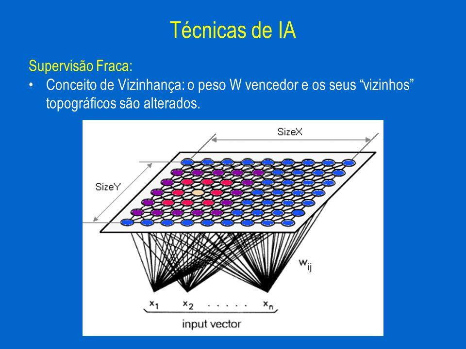 Técnicas de IA Supervisão Fraca: