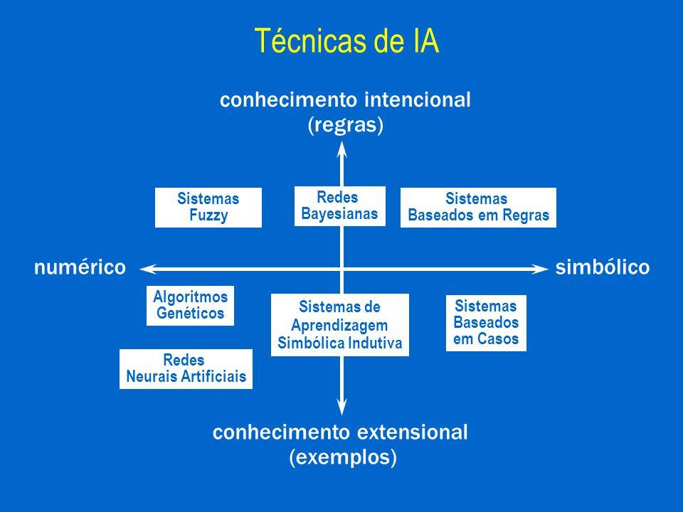 Técnicas de IA conhecimento intencional (regras)
