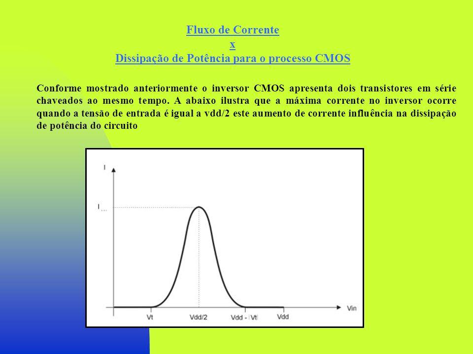 Dissipação de Potência para o processo CMOS