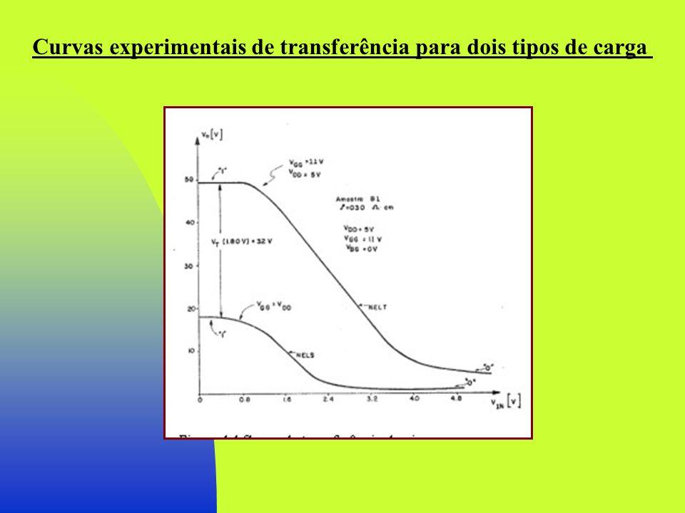 Curvas experimentais de transferência para dois tipos de carga