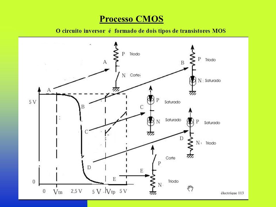 Processo CMOS O circuito inversor é formado de dois tipos de transistores MOS
