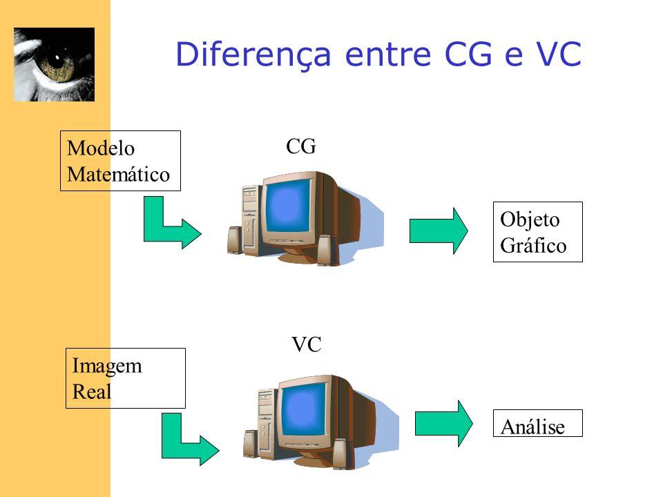 Diferença entre CG e VC Modelo Matemático CG Objeto Gráfico VC