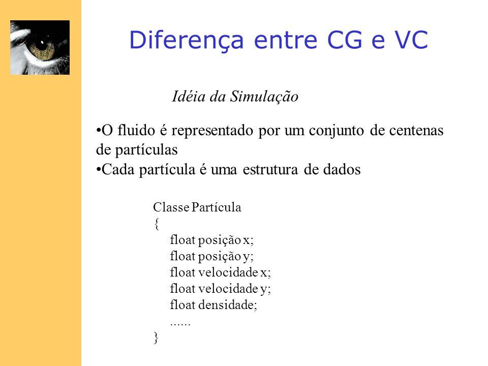 Diferença entre CG e VC Idéia da Simulação