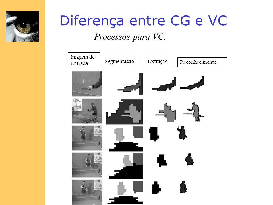 Diferença entre CG e VC Processos para VC: Imagem de Entrada