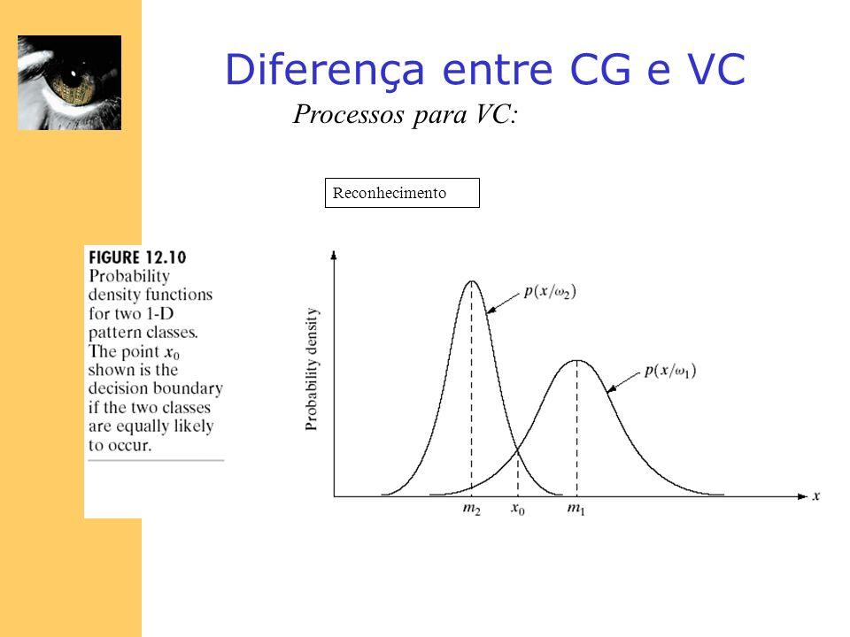 Diferença entre CG e VC Processos para VC: Reconhecimento