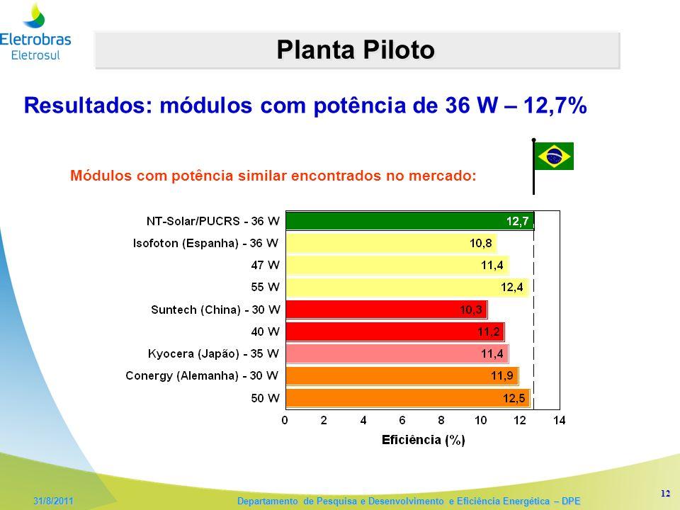 Planta Piloto Resultados: módulos com potência de 36 W – 12,7%