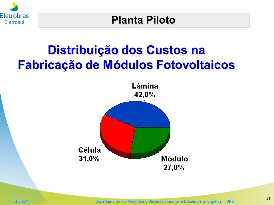 Distribuição dos Custos na Fabricação de Módulos Fotovoltaicos