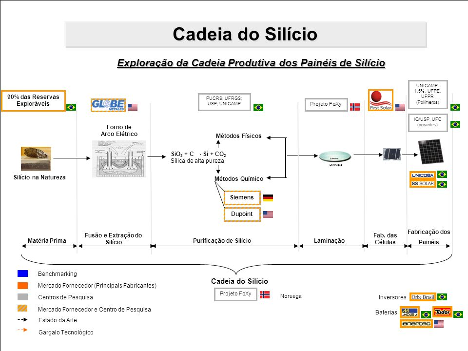 Cadeia do Silício Exploração da Cadeia Produtiva dos Painéis de Silício. UNICAMP-1,5%, UFPE, UFPR.