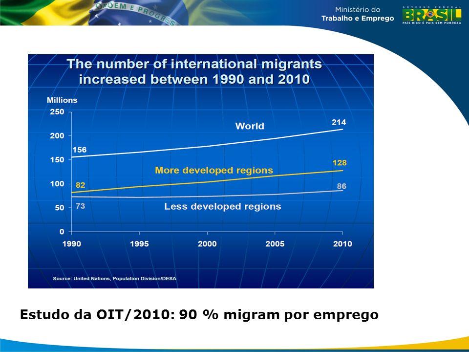 Estudo da OIT/2010: 90 % migram por emprego