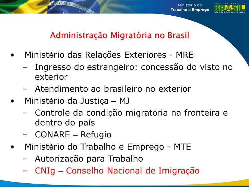 Administração Migratória no Brasil