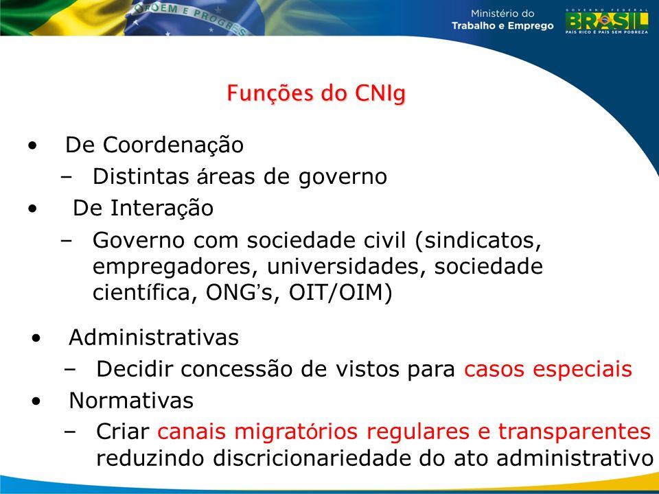 Distintas áreas de governo De Interação