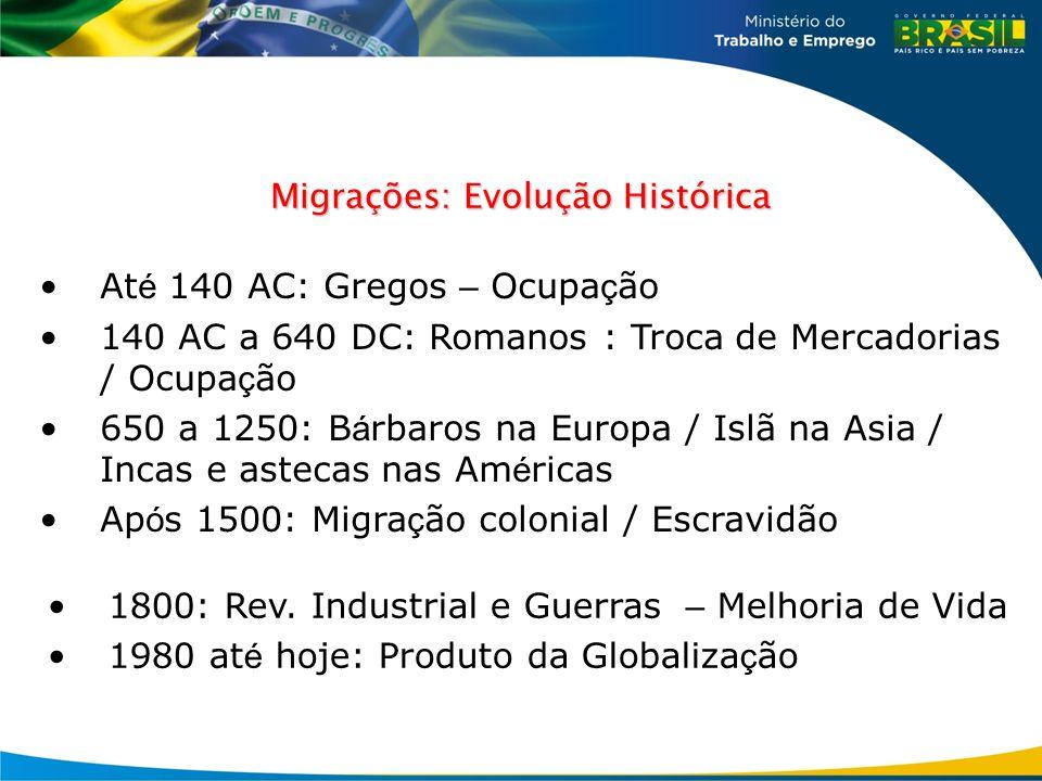 Migrações: Evolução Histórica