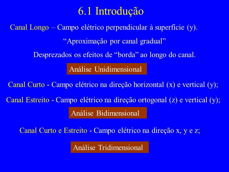 6.1 Introdução Canal Longo – Campo elétrico perpendicular à superfície (y). Aproximação por canal gradual