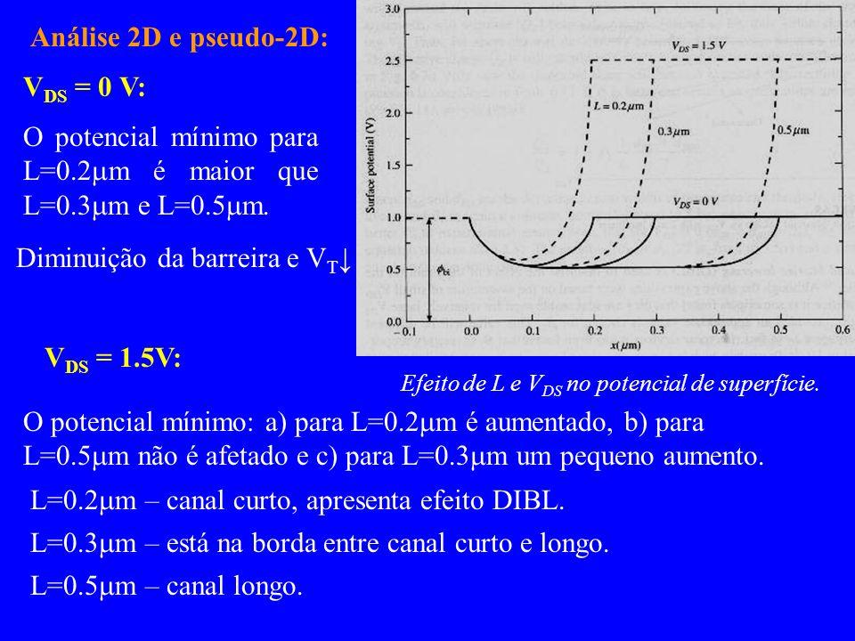O potencial mínimo para L=0.2mm é maior que L=0.3mm e L=0.5mm.