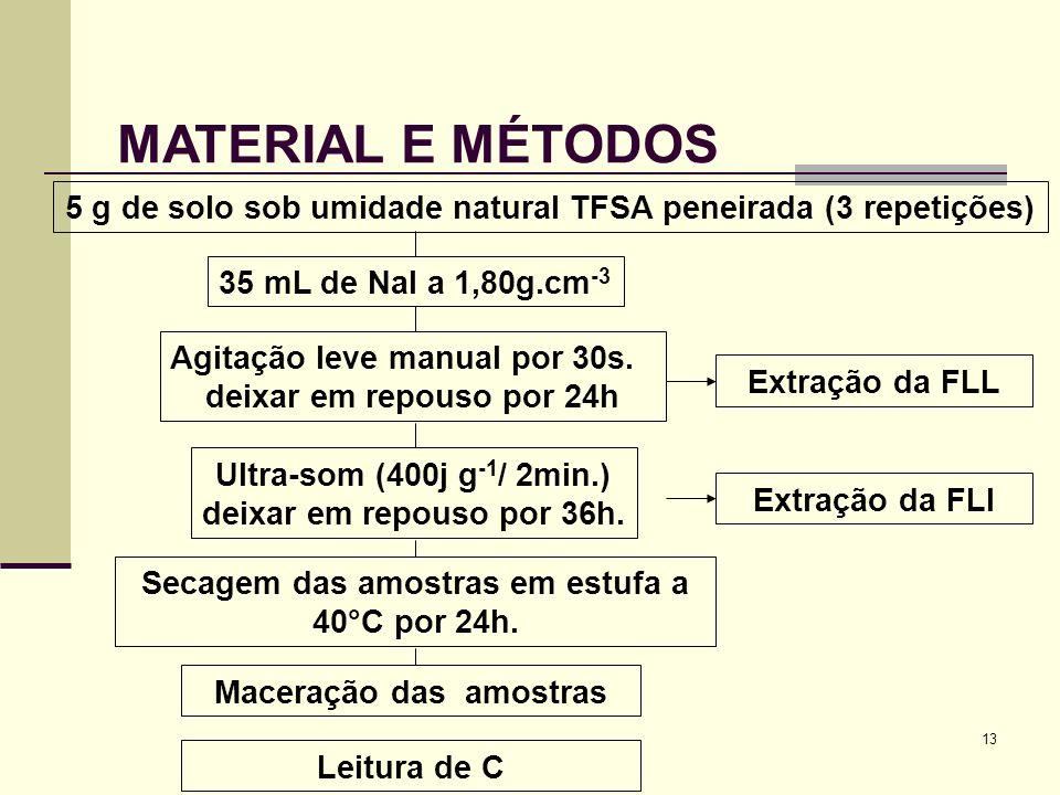 MATERIAL E MÉTODOS 5 g de solo sob umidade natural TFSA peneirada (3 repetições) 35 mL de NaI a 1,80g.cm-3.