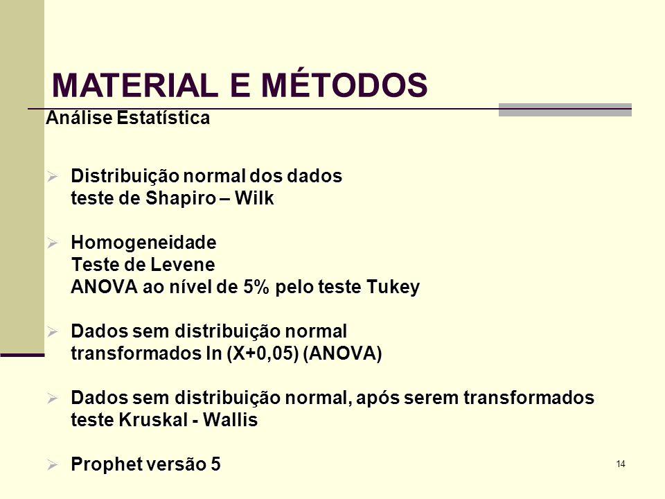 MATERIAL E MÉTODOS Análise Estatística Distribuição normal dos dados