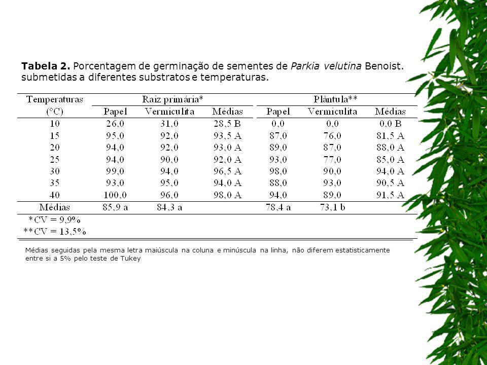 Tabela 2. Porcentagem de germinação de sementes de Parkia velutina Benoist. submetidas a diferentes substratos e temperaturas.