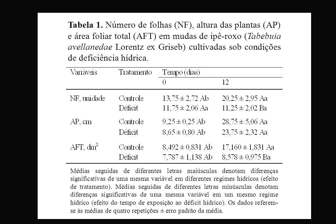 Tabela 1. Número de folhas (NF), altura das plantas (AP) e área foliar total (AFT) em mudas de ipê-roxo (Tabebuia avellanedae Lorentz ex Griseb) cultivadas sob condições de deficiência hídrica.