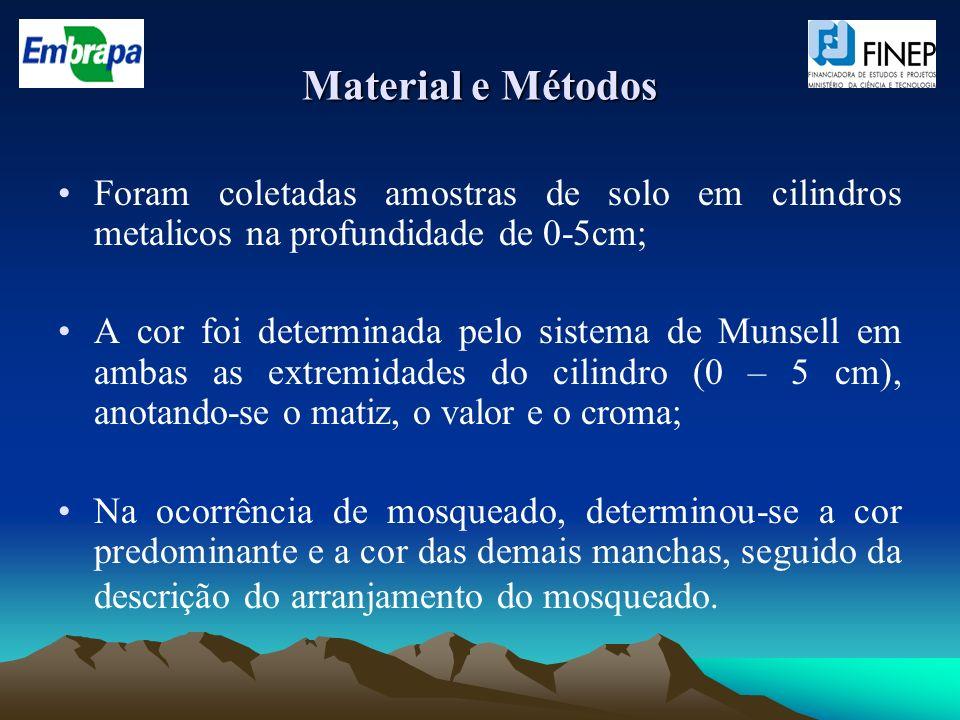 Material e Métodos Foram coletadas amostras de solo em cilindros metalicos na profundidade de 0-5cm;