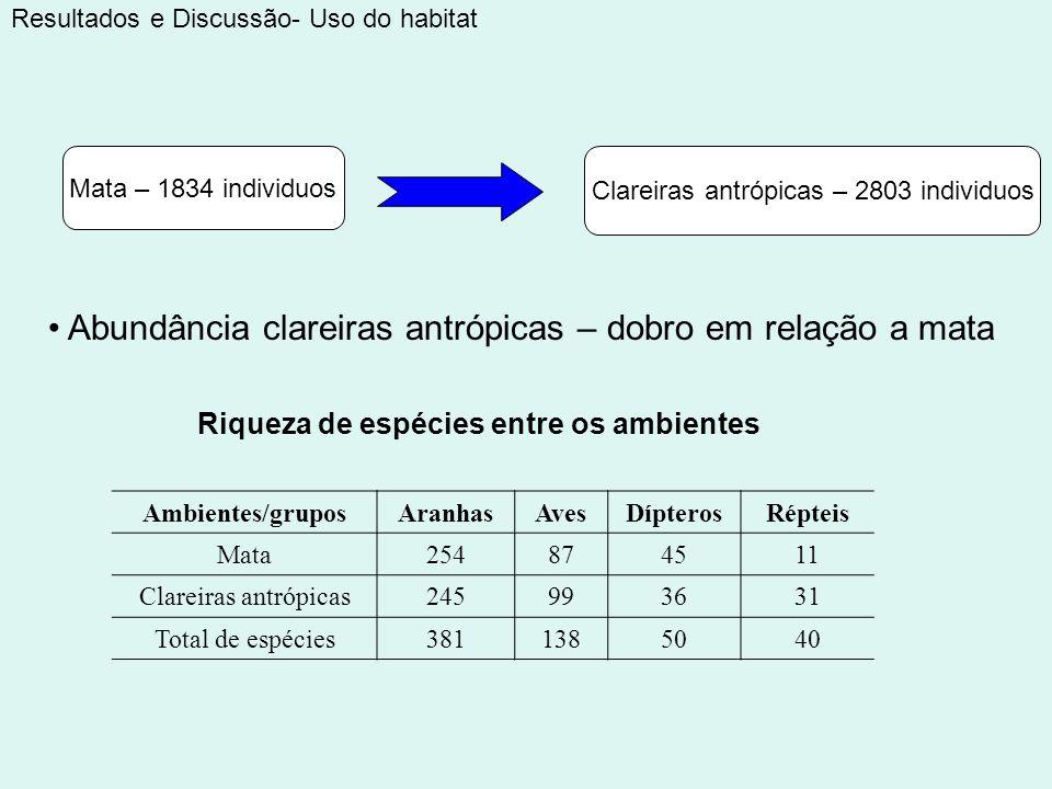 Clareiras antrópicas – 2803 individuos