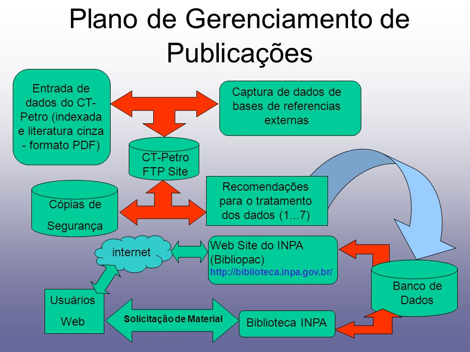 Plano de Gerenciamento de Publicações