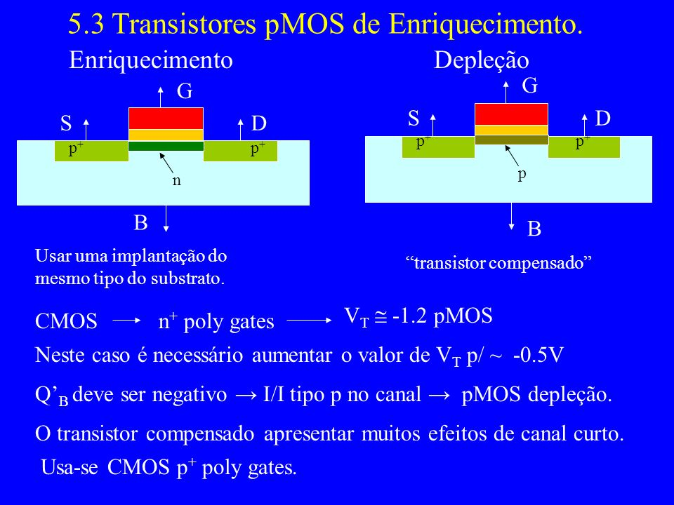 5.3 Transistores pMOS de Enriquecimento.
