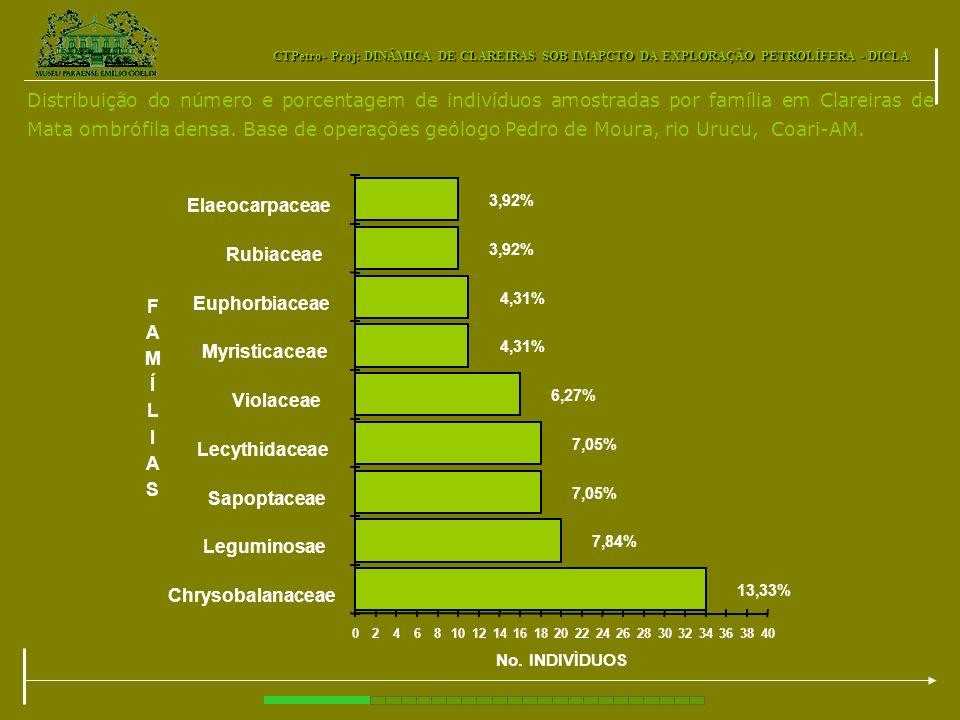 Distribuição do número e porcentagem de indivíduos amostradas por família em Clareiras de Mata ombrófila densa. Base de operações geólogo Pedro de Moura, rio Urucu, Coari-AM.