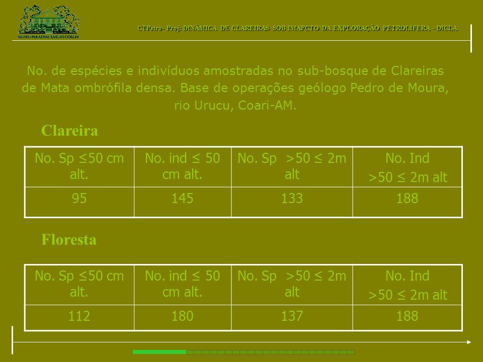 Clareira Floresta No. Sp ≤50 cm alt. No. ind ≤ 50 cm alt.