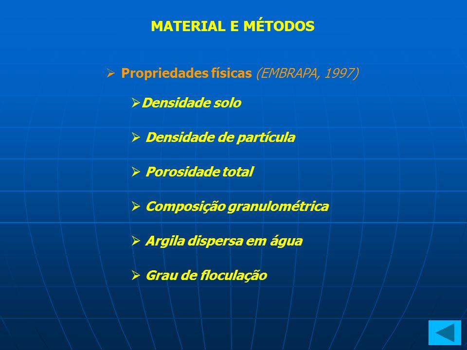 MATERIAL E MÉTODOS Propriedades físicas (EMBRAPA, 1997) Densidade solo