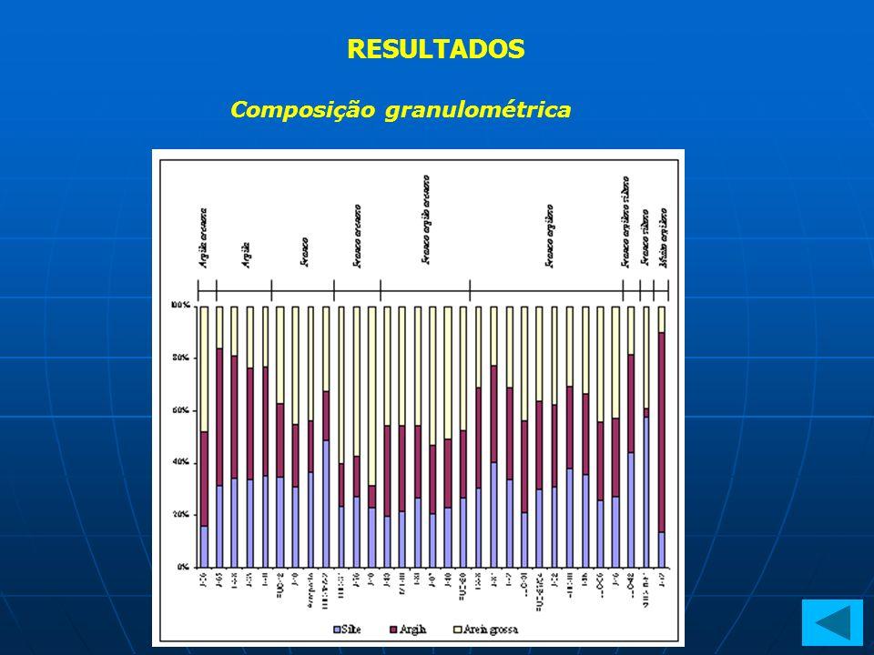 RESULTADOS Composição granulométrica