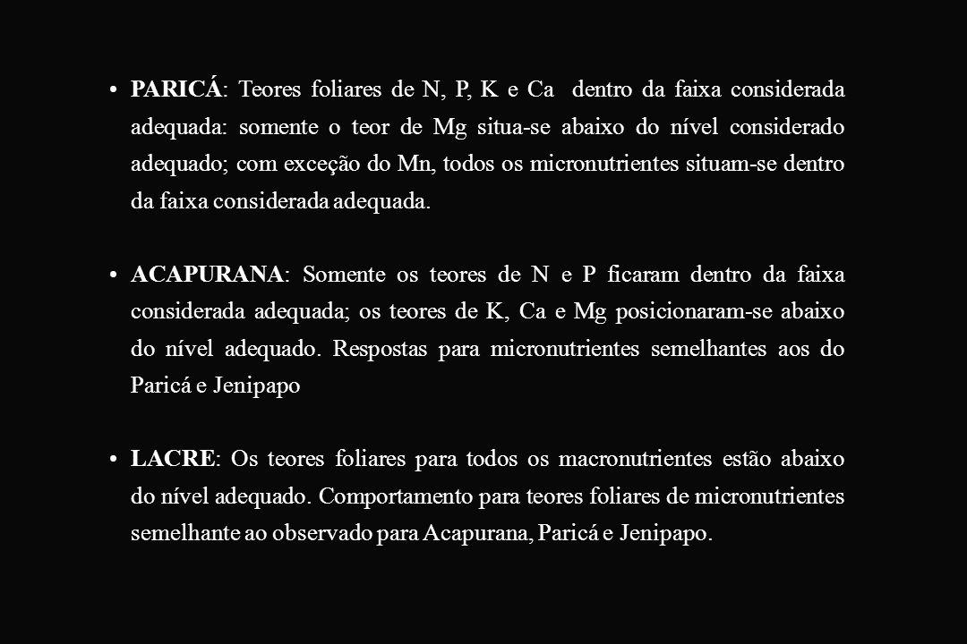 PARICÁ: Teores foliares de N, P, K e Ca dentro da faixa considerada adequada: somente o teor de Mg situa-se abaixo do nível considerado adequado; com exceção do Mn, todos os micronutrientes situam-se dentro da faixa considerada adequada.