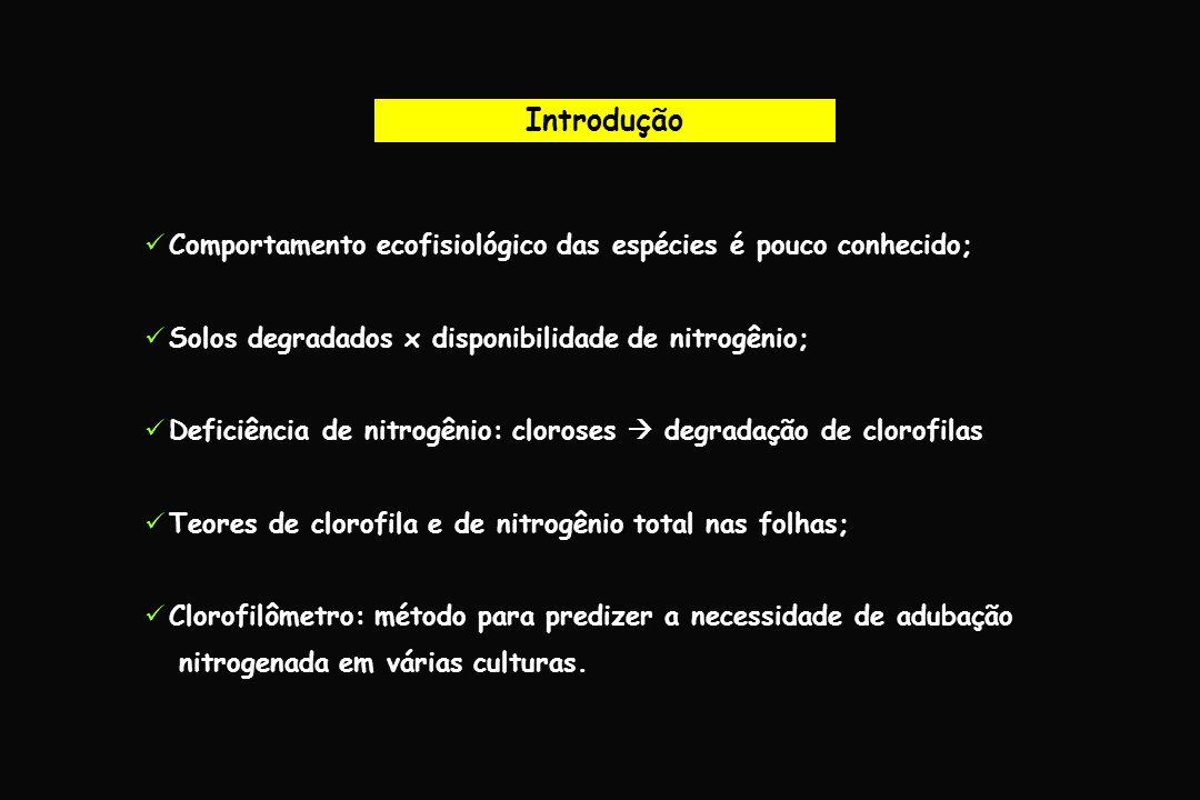Introdução Comportamento ecofisiológico das espécies é pouco conhecido; Solos degradados x disponibilidade de nitrogênio;